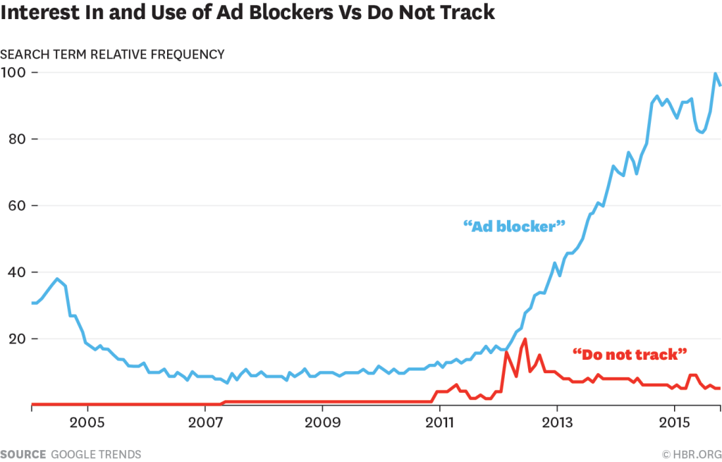 interest in ad blockers